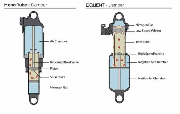 2016 Cane Creek C-Quent Shock Diagram