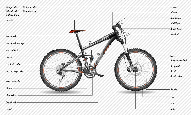 Bike Performance Parts : Mountain bike parts old glory mtb american made